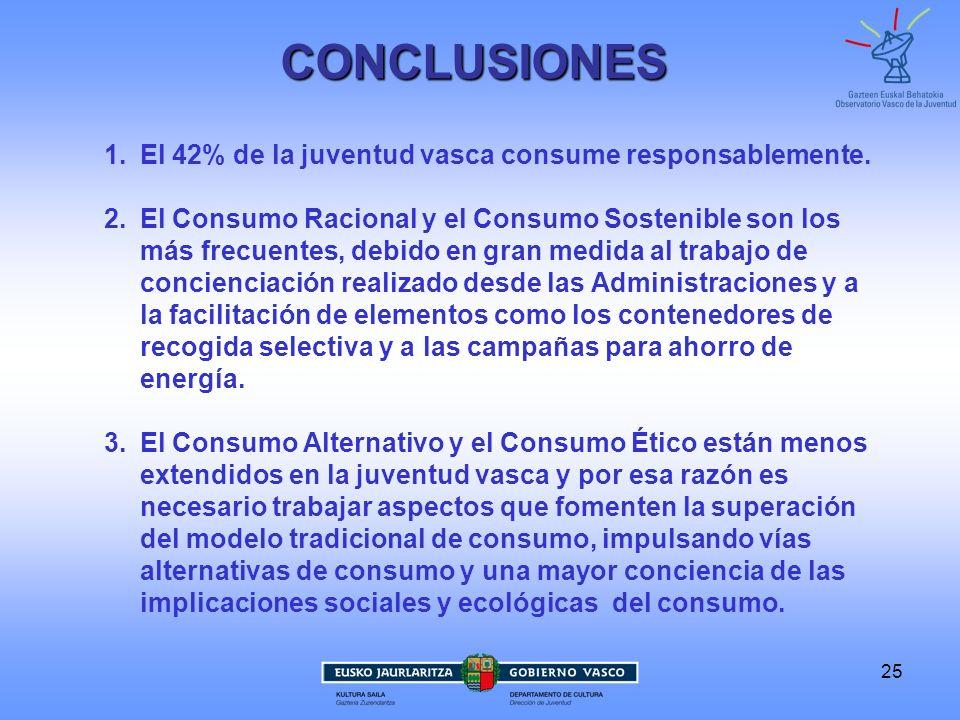 CONCLUSIONES El 42% de la juventud vasca consume responsablemente.