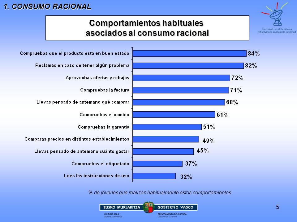 Comportamientos habituales asociados al consumo racional