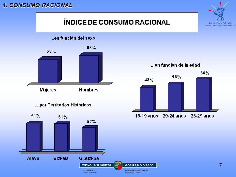 ÍNDICE DE CONSUMO RACIONAL