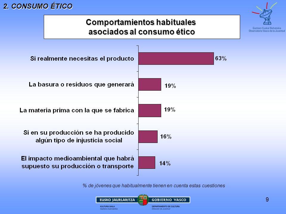 Comportamientos habituales asociados al consumo ético