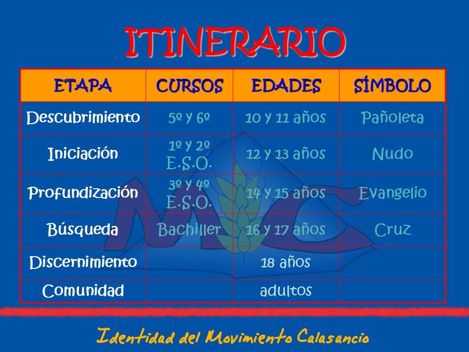 ITINERARIO ETAPA CURSOS EDADES SÍMBOLO Descubrimiento 5º y 6º