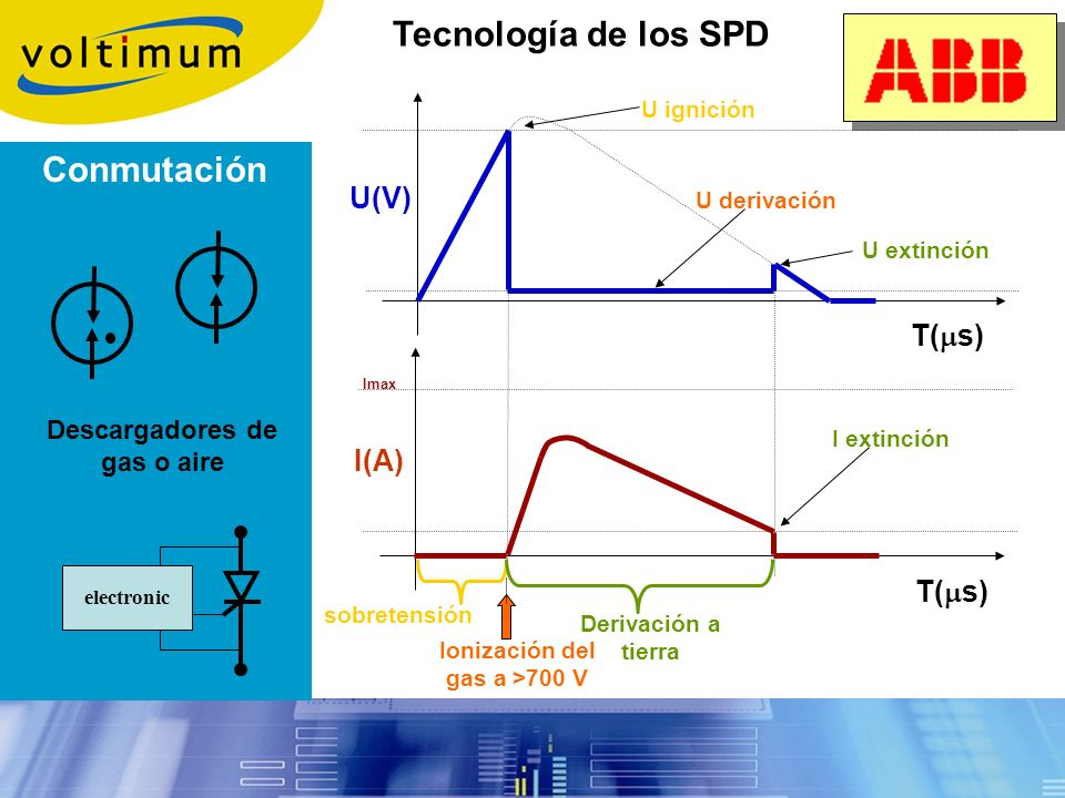Descargadores de gas o aire Ionización del gas a >700 V