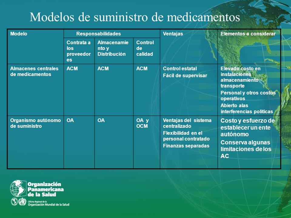 Modelos de suministro de medicamentos