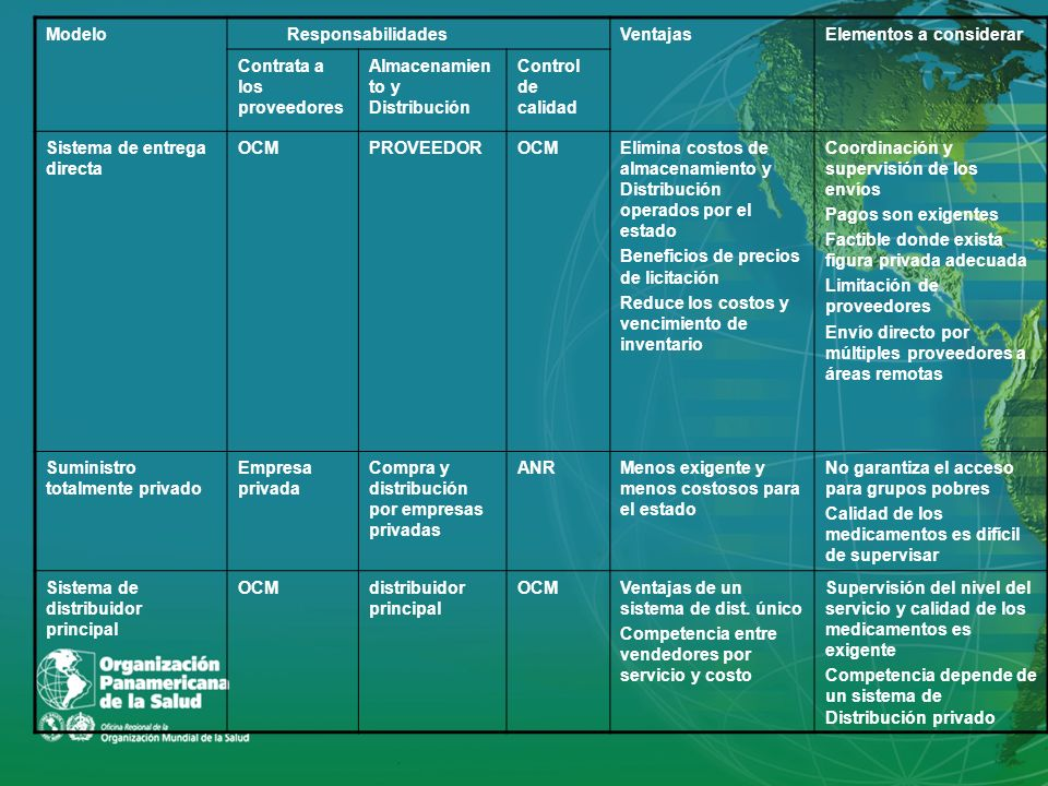 Modelo Responsabilidades. Ventajas. Elementos a considerar. Contrata a los proveedores. Almacenamiento y Distribución.