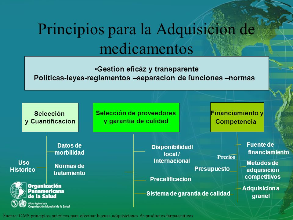 Principios para la Adquisicion de medicamentos