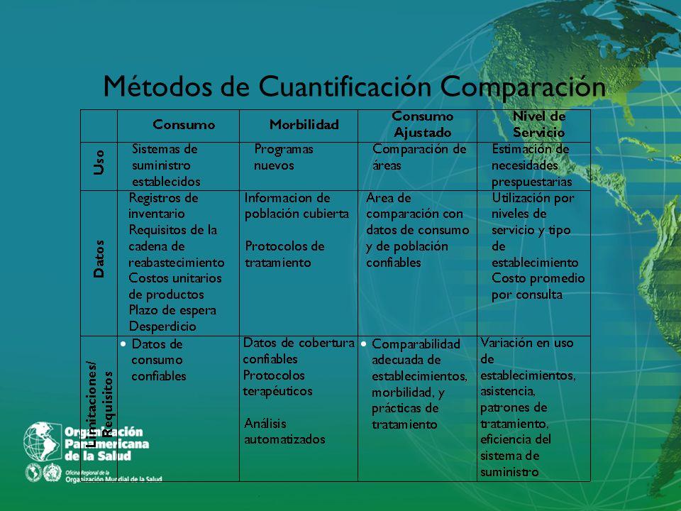 Métodos de Cuantificación Comparación