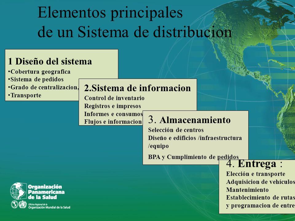 Elementos principales de un Sistema de distribucion