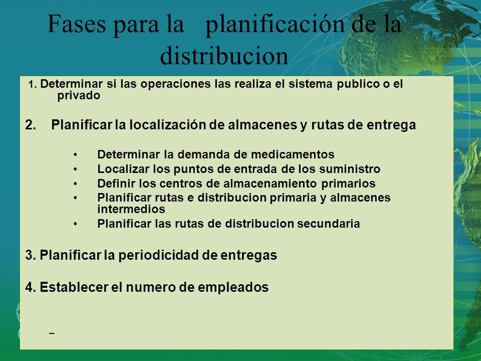 Fases para la planificación de la distribucion
