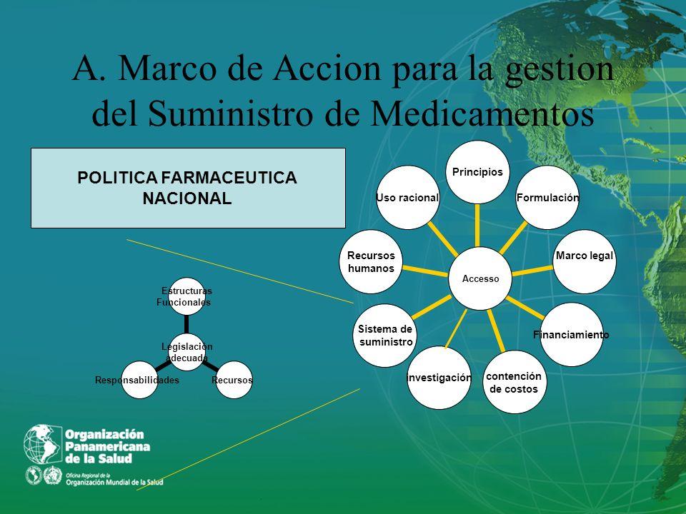 A. Marco de Accion para la gestion del Suministro de Medicamentos