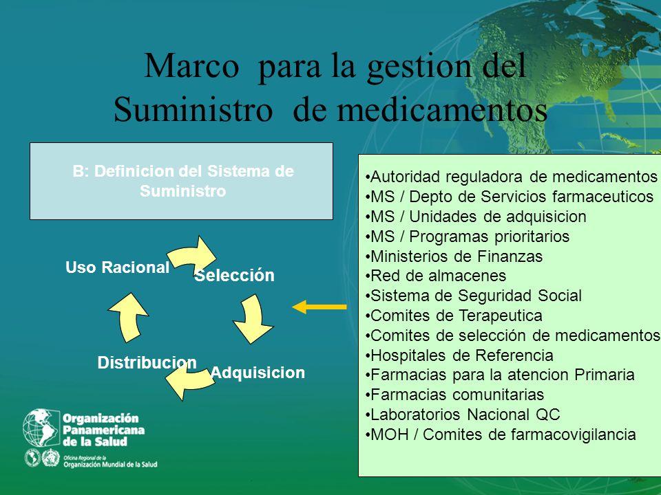 Marco para la gestion del Suministro de medicamentos