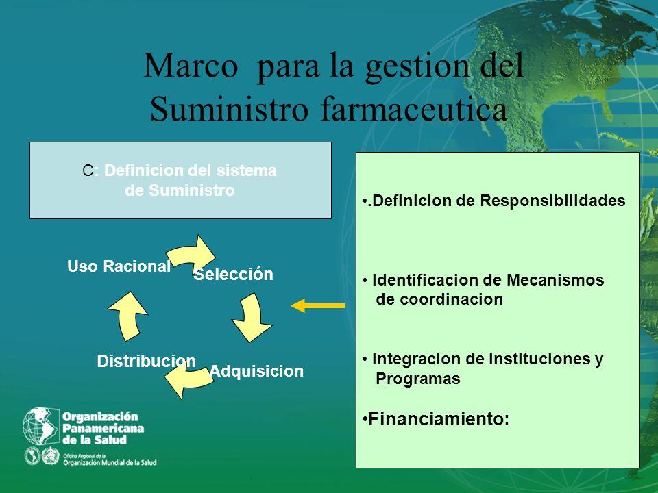 Marco para la gestion del Suministro farmaceutica