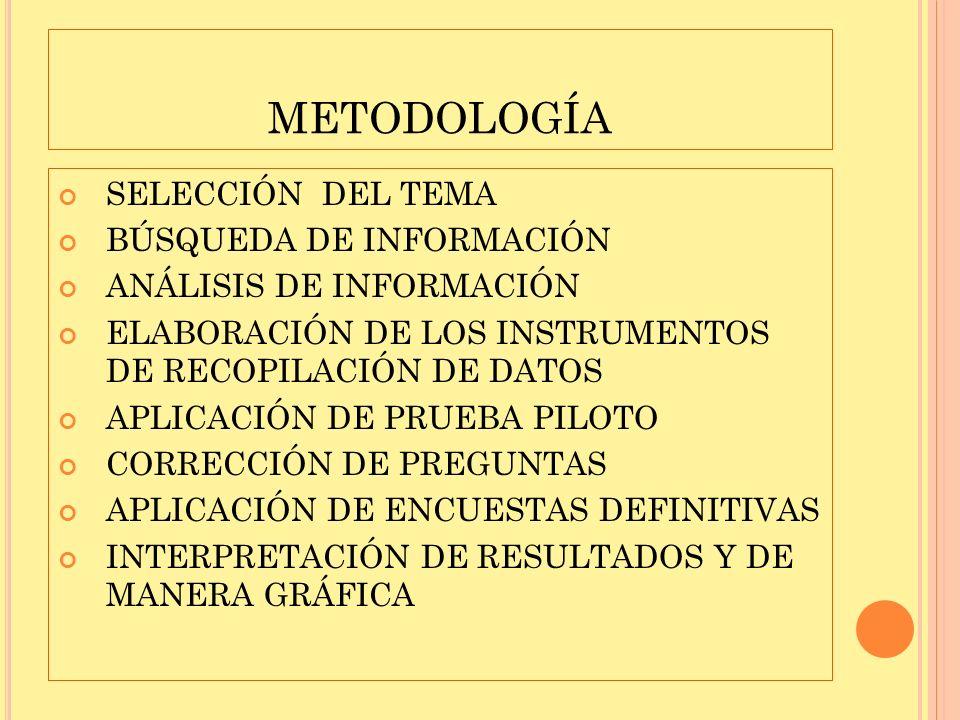 metodología SELECCIÓN DEL TEMA BÚSQUEDA DE INFORMACIÓN