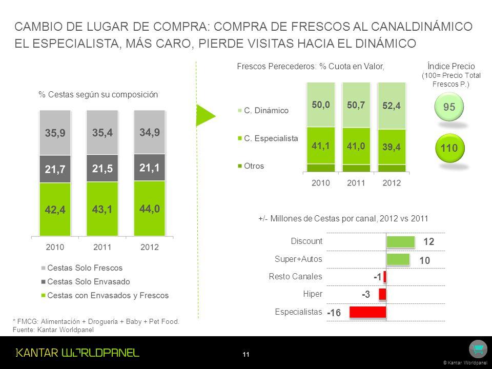 CAMBIO DE LUGAR DE COMPRA: COMPRA DE FRESCOS AL CANALDINÁMICO