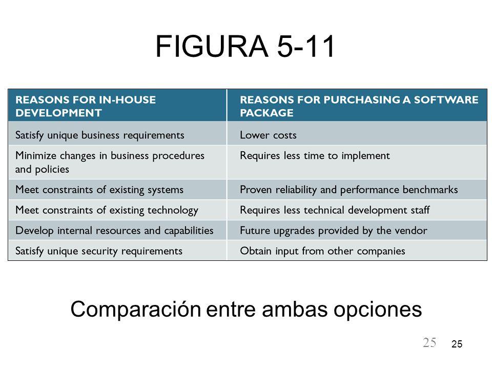 Comparación entre ambas opciones