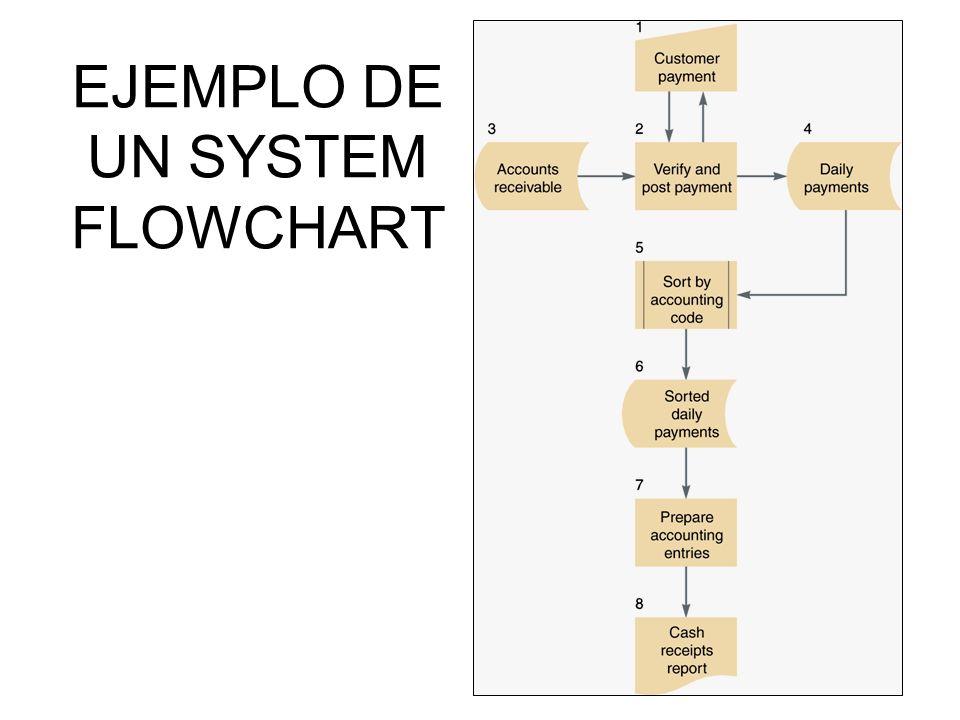 EJEMPLO DE UN SYSTEM FLOWCHART