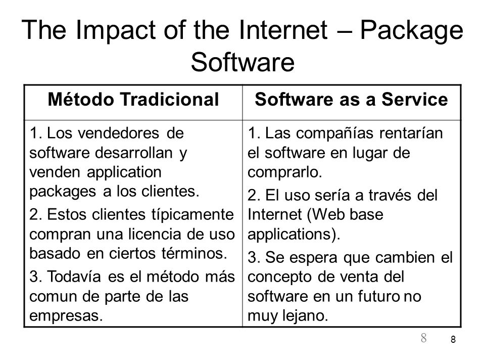 The Impact of the Internet – Package Software