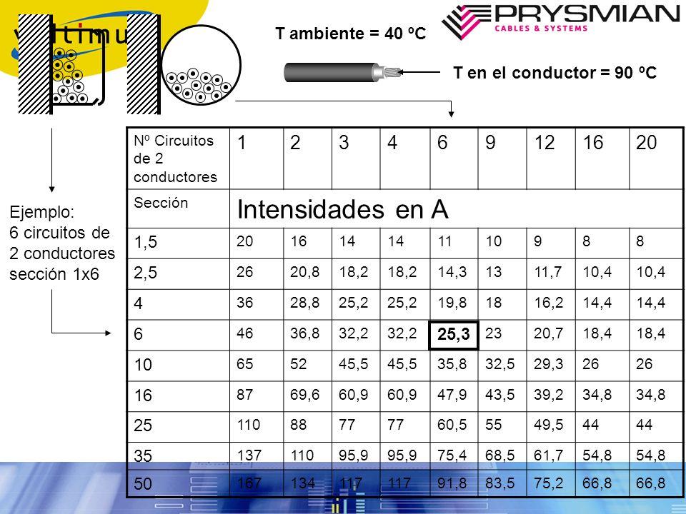 Intensidades en A 1 2 3 4 6 9 12 16 20 T ambiente = 40 ºC