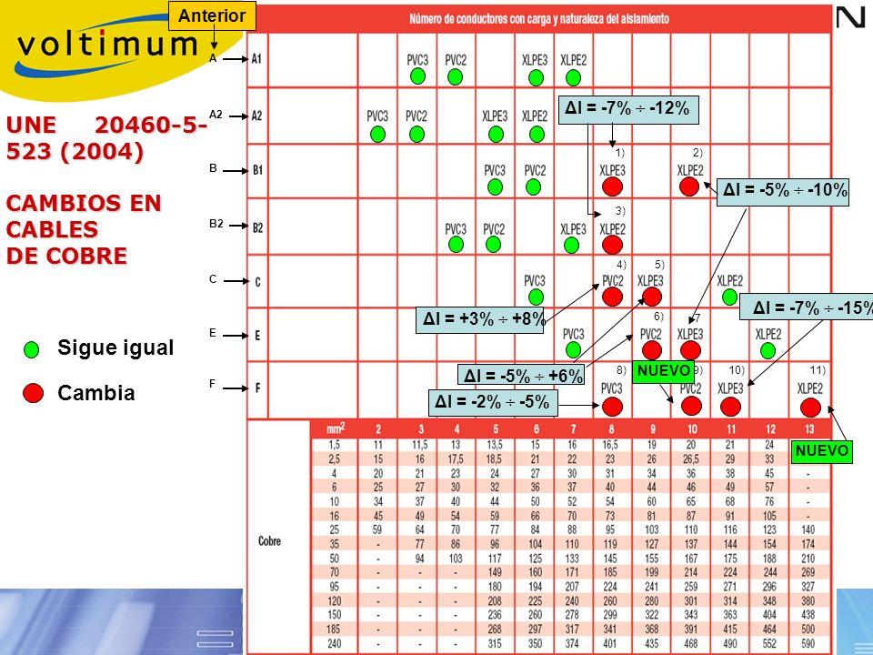 UNE 20460-5-523 (2004) CAMBIOS EN CABLES DE COBRE Sigue igual Cambia