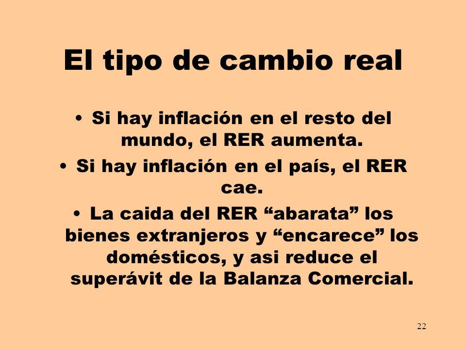 El tipo de cambio real Si hay inflación en el resto del mundo, el RER aumenta. Si hay inflación en el país, el RER cae.