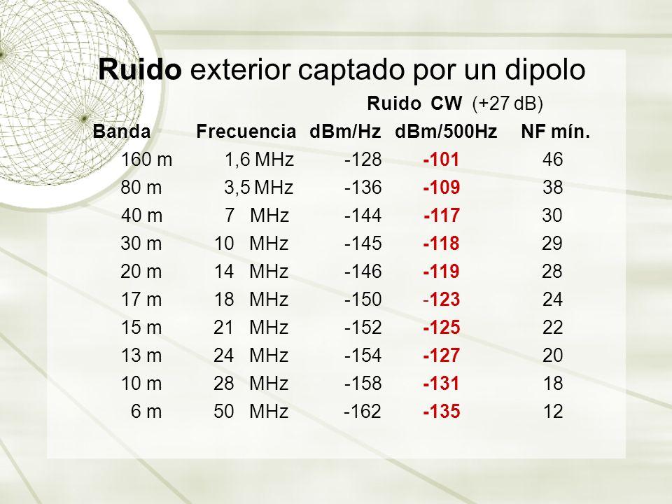 Banda Frecuencia dBm/Hz dBm/500Hz NF mín.