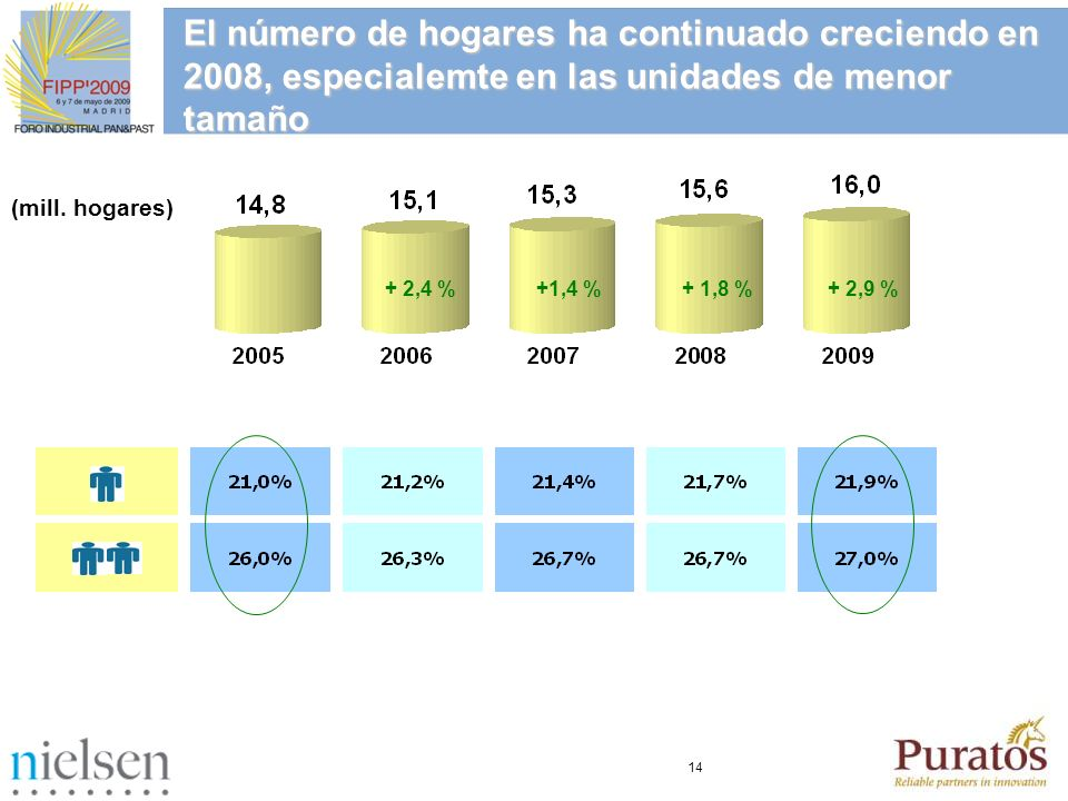 El número de hogares ha continuado creciendo en 2008, especialemte en las unidades de menor tamaño