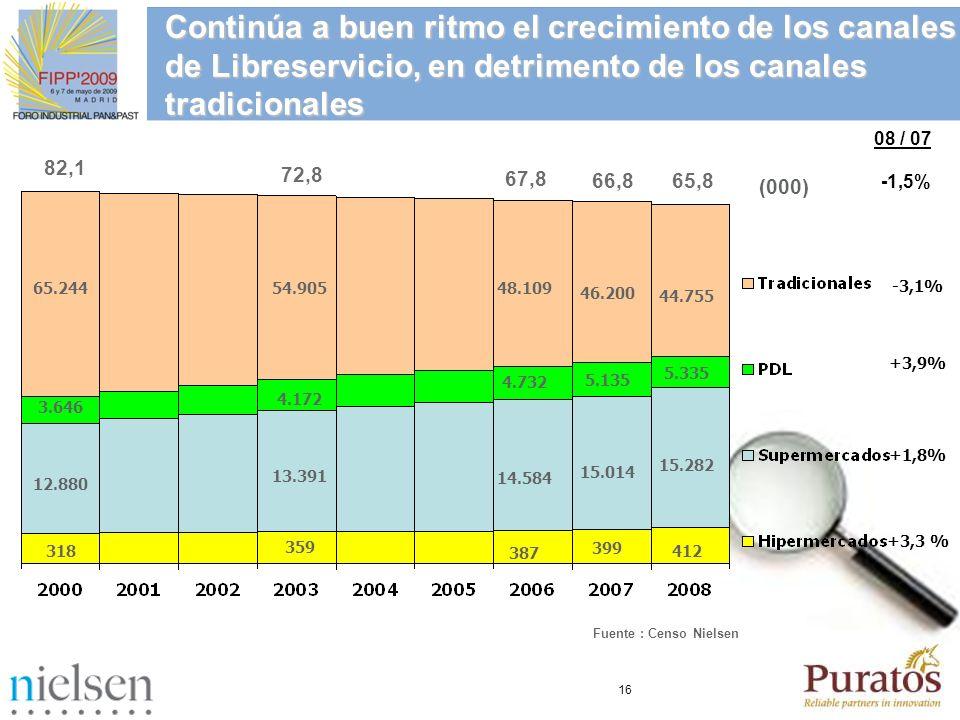 Continúa a buen ritmo el crecimiento de los canales de Libreservicio, en detrimento de los canales tradicionales