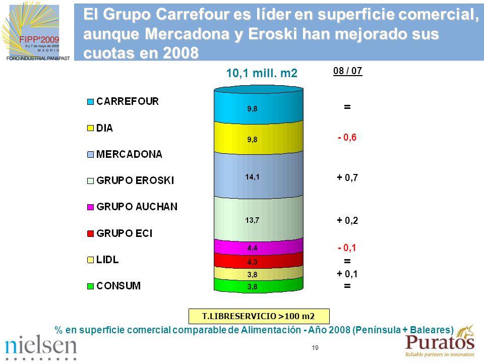 El Grupo Carrefour es líder en superficie comercial, aunque Mercadona y Eroski han mejorado sus cuotas en 2008