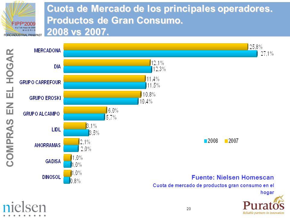 Cuota de Mercado de los principales operadores.