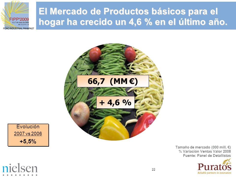 El Mercado de Productos básicos para el hogar ha crecido un 4,6 % en el último año.