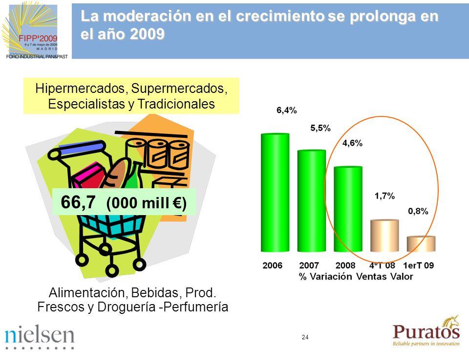 La moderación en el crecimiento se prolonga en el año 2009