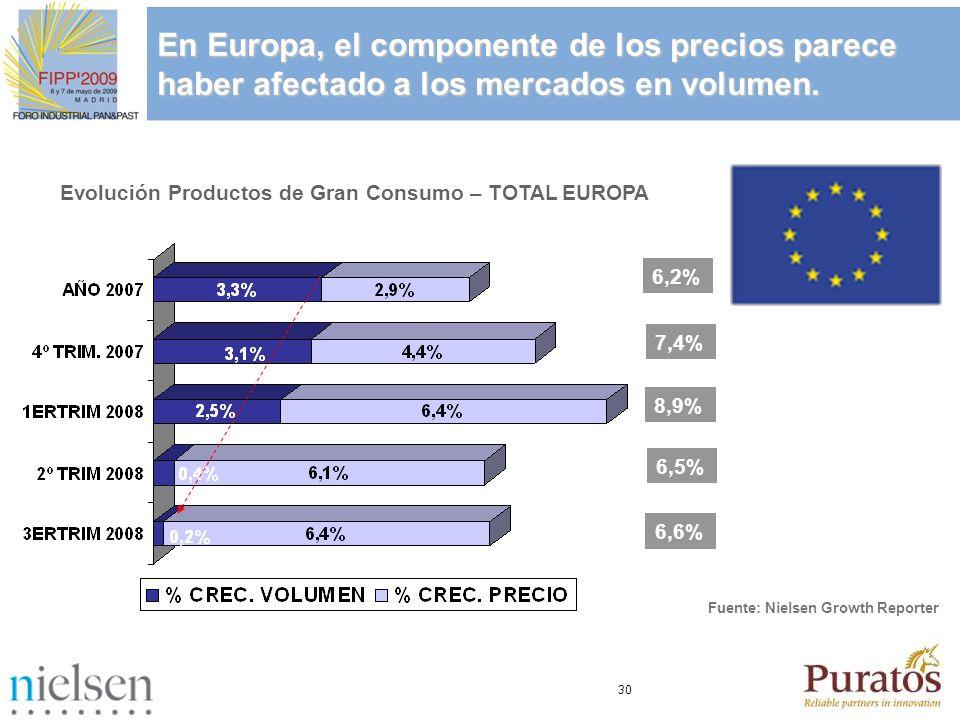 En Europa, el componente de los precios parece haber afectado a los mercados en volumen.