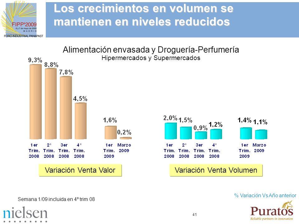 Los crecimientos en volumen se mantienen en niveles reducidos