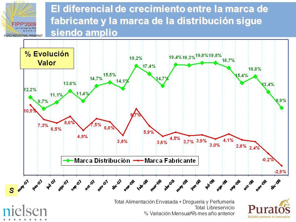 El diferencial de crecimiento entre la marca de fabricante y la marca de la distribución sigue siendo amplio