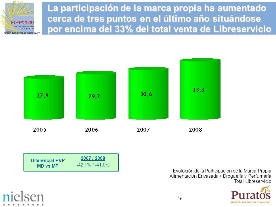 La participación de la marca propia ha aumentado cerca de tres puntos en el último año situándose por encima del 33% del total venta de Libreservicio