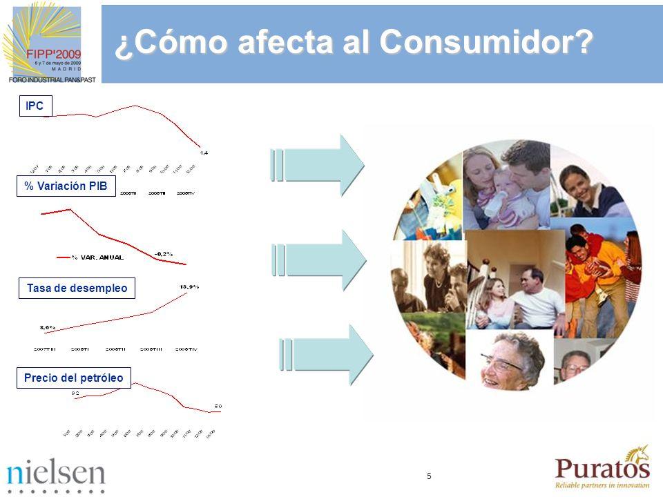 ¿Cómo afecta al Consumidor