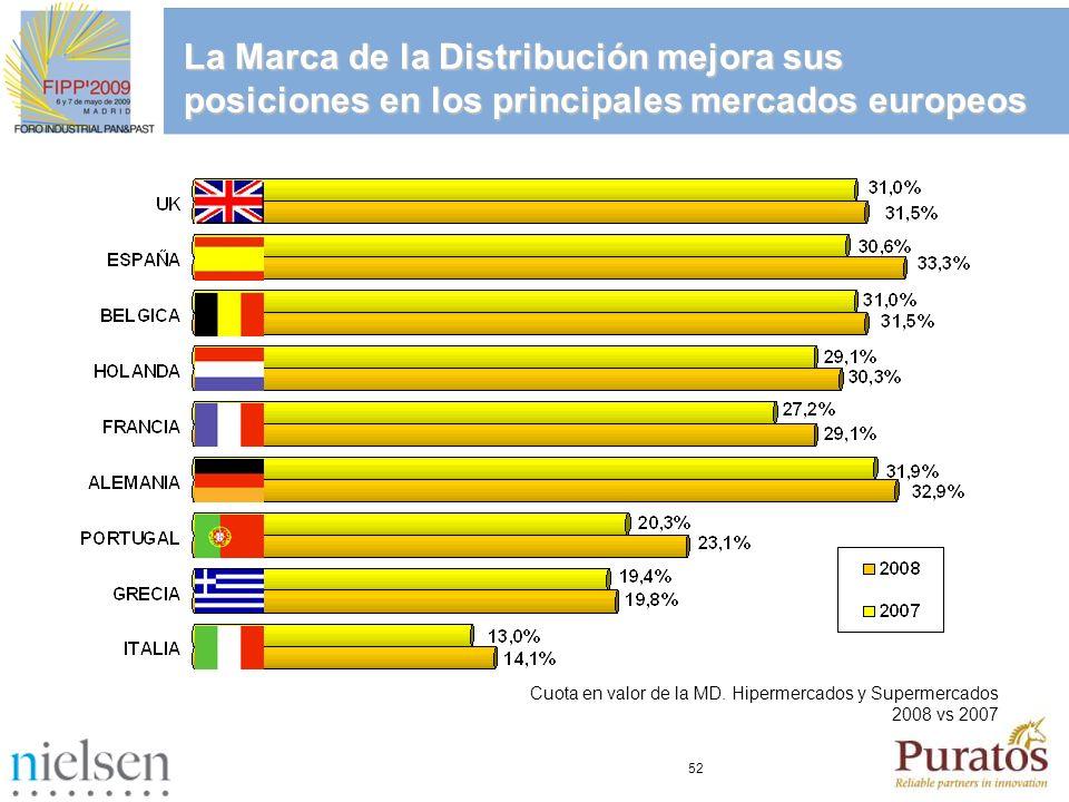 La Marca de la Distribución mejora sus posiciones en los principales mercados europeos
