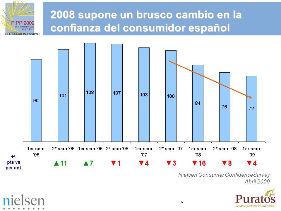 2008 supone un brusco cambio en la confianza del consumidor español
