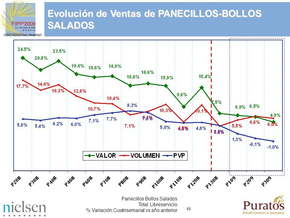 Evolución de Ventas de PANECILLOS-BOLLOS SALADOS