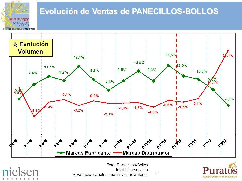 Evolución de Ventas de PANECILLOS-BOLLOS