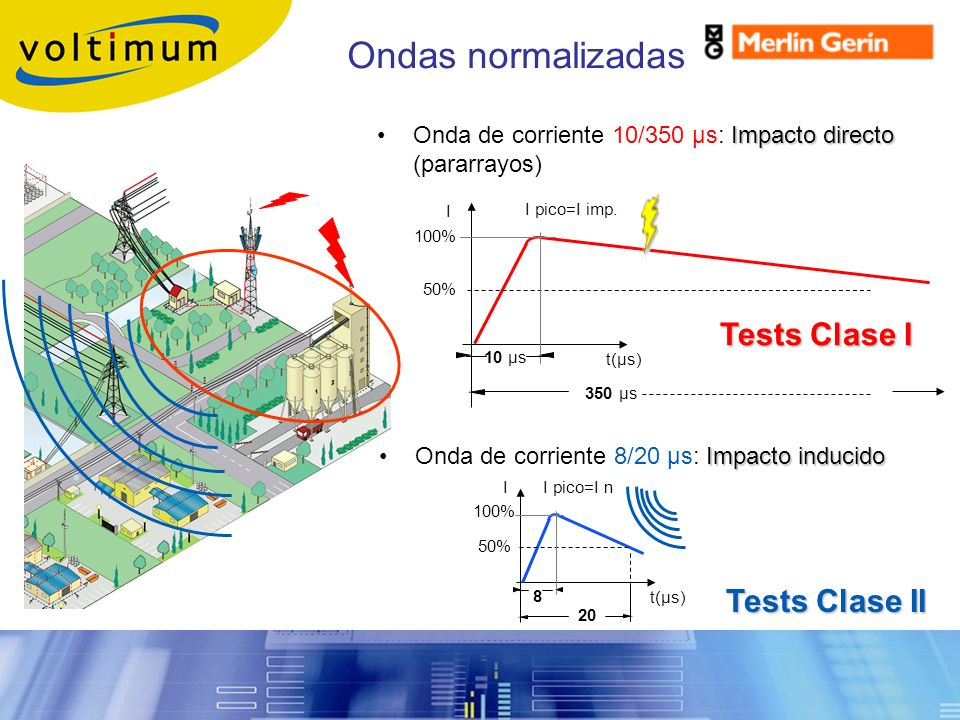 Ondas normalizadas : Sobretensiones Transitorias Tests Clase I