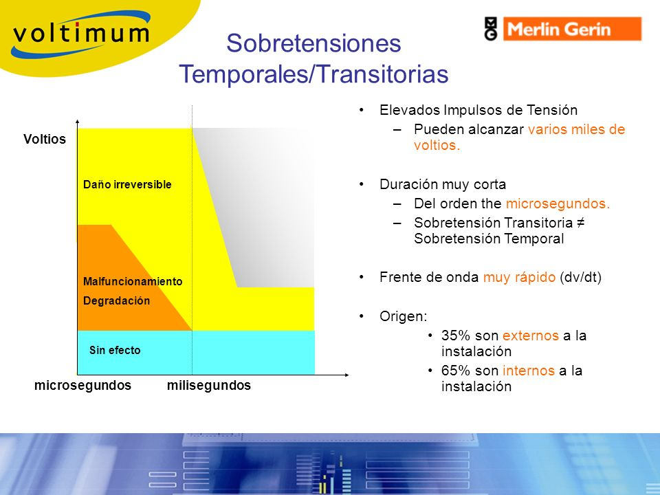 Sobretensiones Temporales/Transitorias