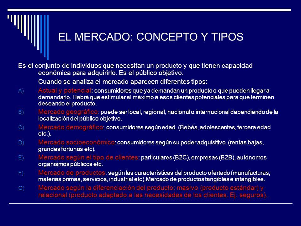 EL MERCADO: CONCEPTO Y TIPOS
