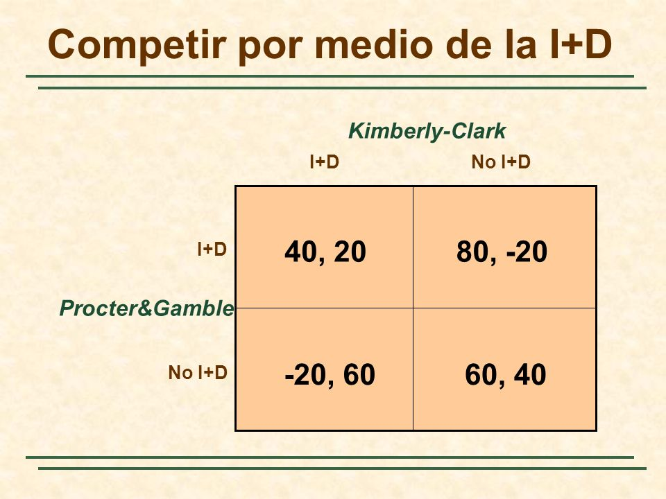 Competir por medio de la I+D