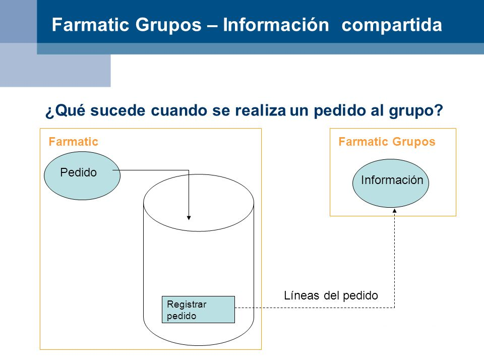 Farmatic Grupos – Información compartida