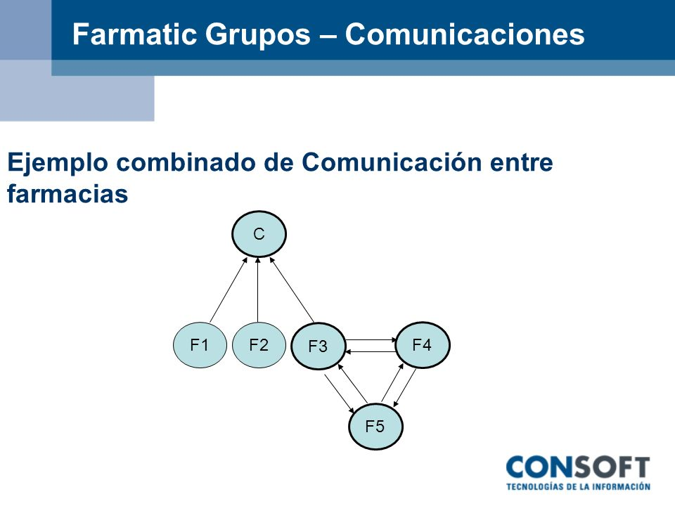 Farmatic Grupos – Comunicaciones
