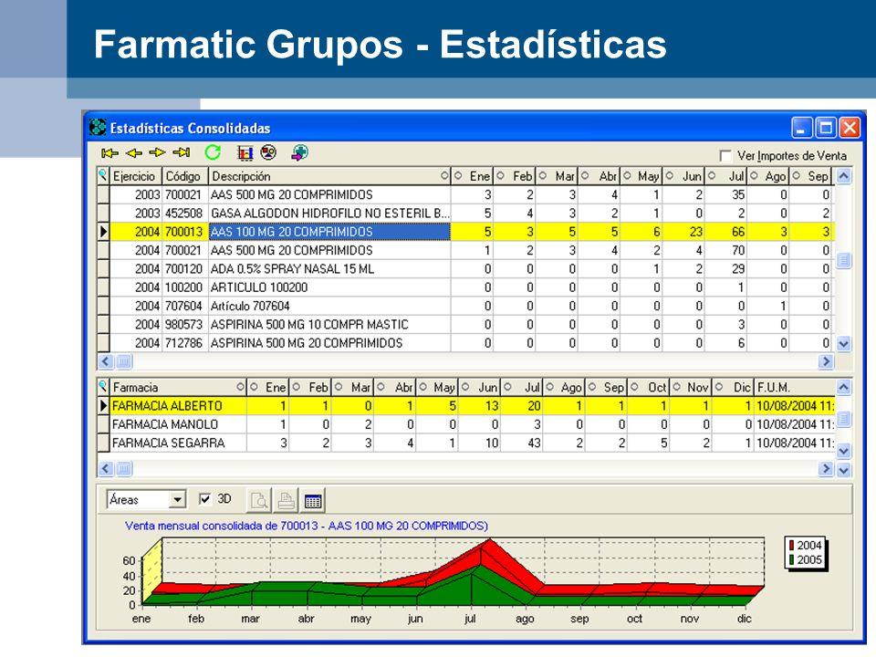 Farmatic Grupos - Estadísticas