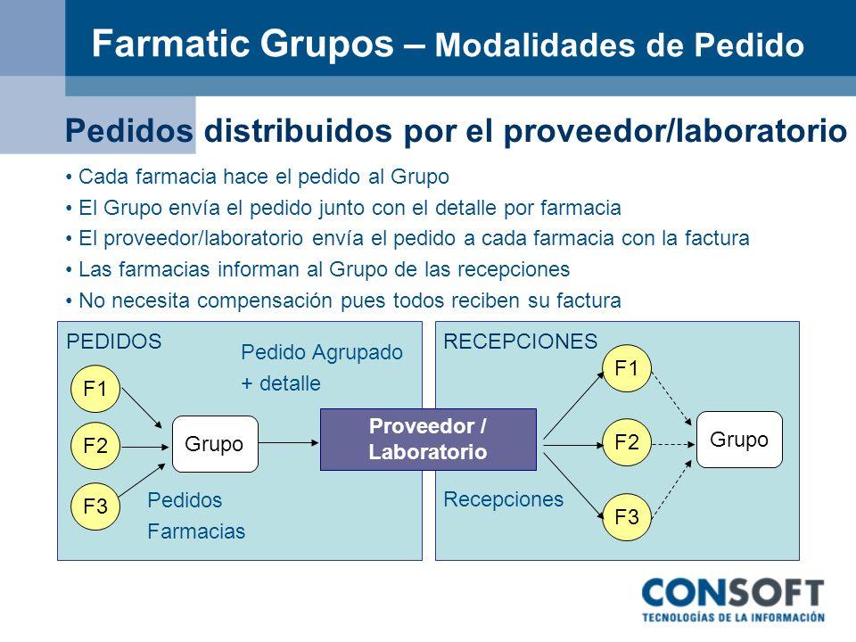 Farmatic Grupos – Modalidades de Pedido