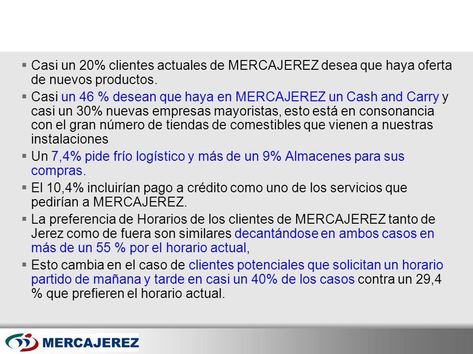 Un 7,4% pide frío logístico y más de un 9% Almacenes para sus compras.