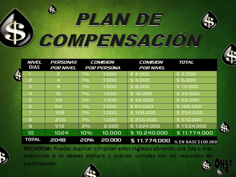 PLAN DE COMPENSACIÓN. DIAS. % EN BASE $100.000.