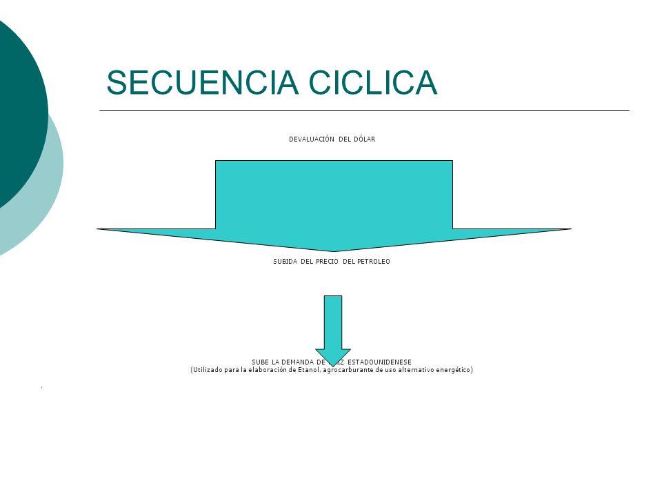 SECUENCIA CICLICA DEVALUACIÓN DEL DÓLAR SUBIDA DEL PRECIO DEL PETROLEO
